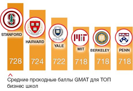 GMAT баллы для ТОП школ