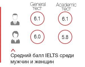 Средний балл IELTS