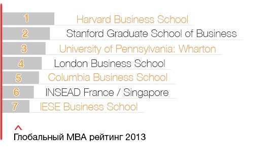 MBA рейтинг