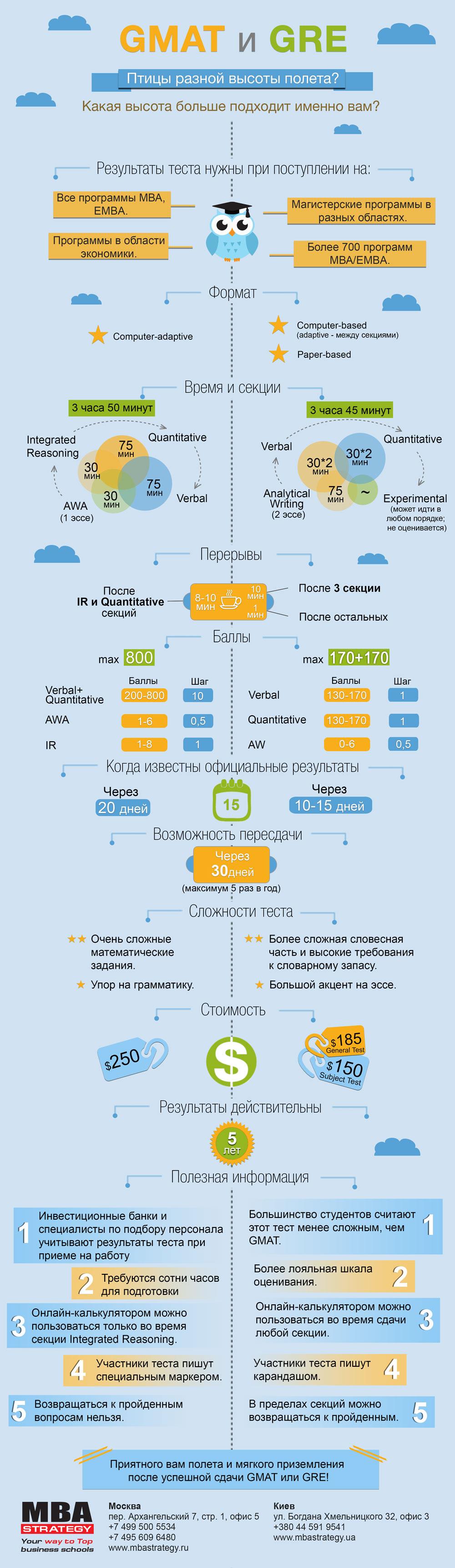 GMAT_GRE_инфографика